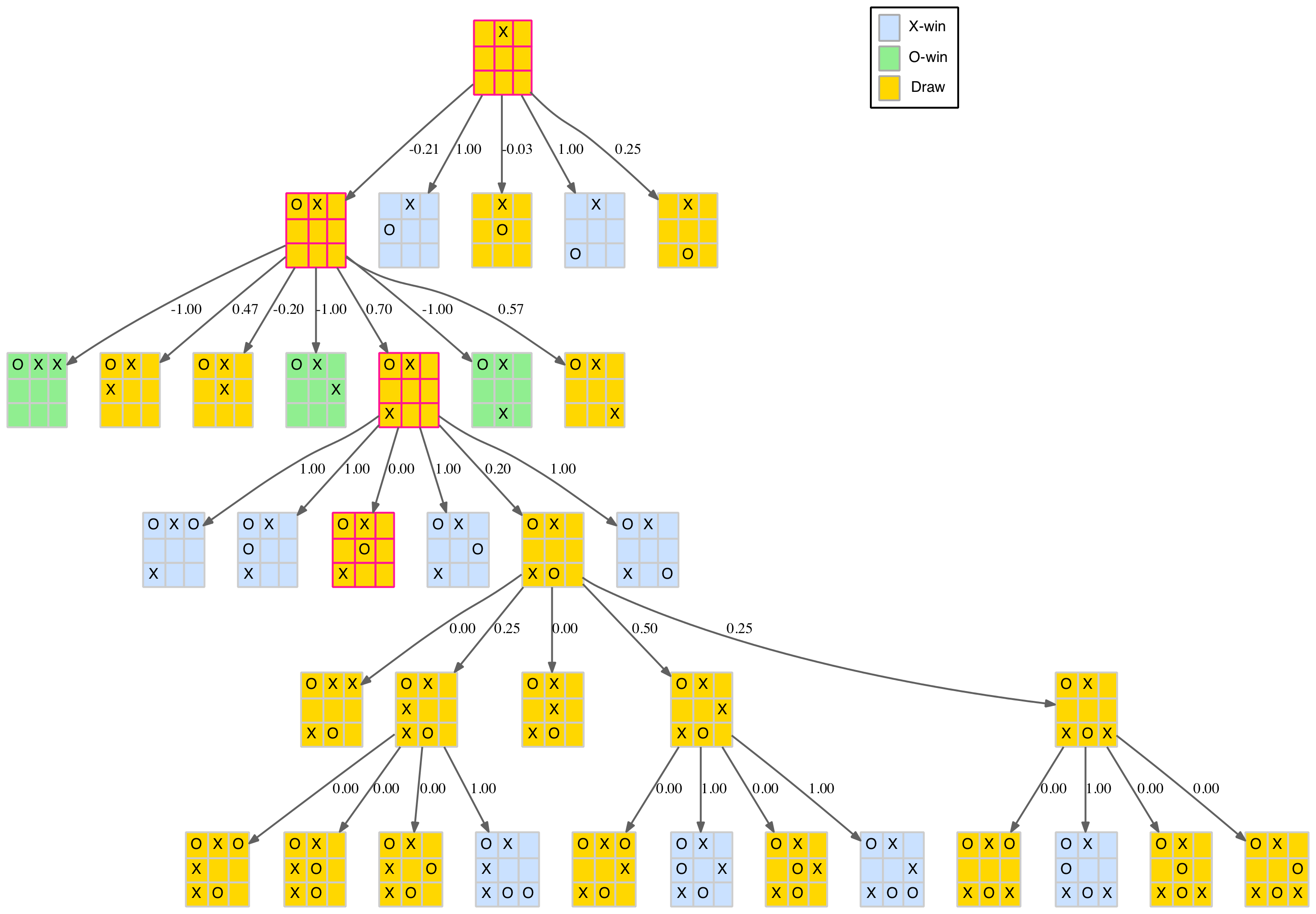 Partial reduced tree with scores for edge opening