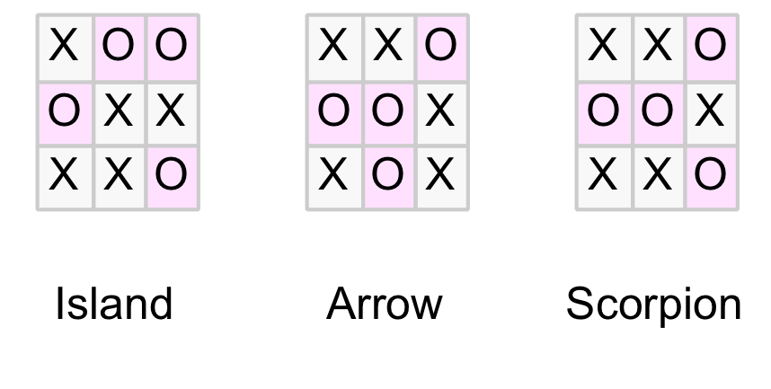 Drawn positions
