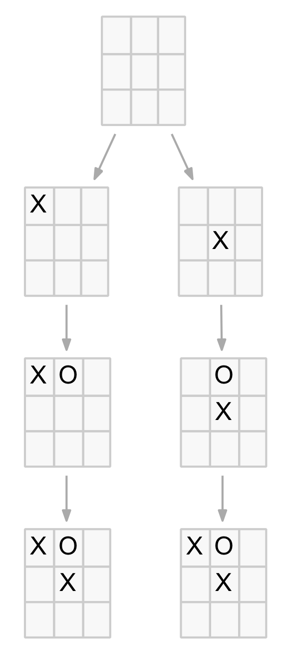 Duplicate Node Example