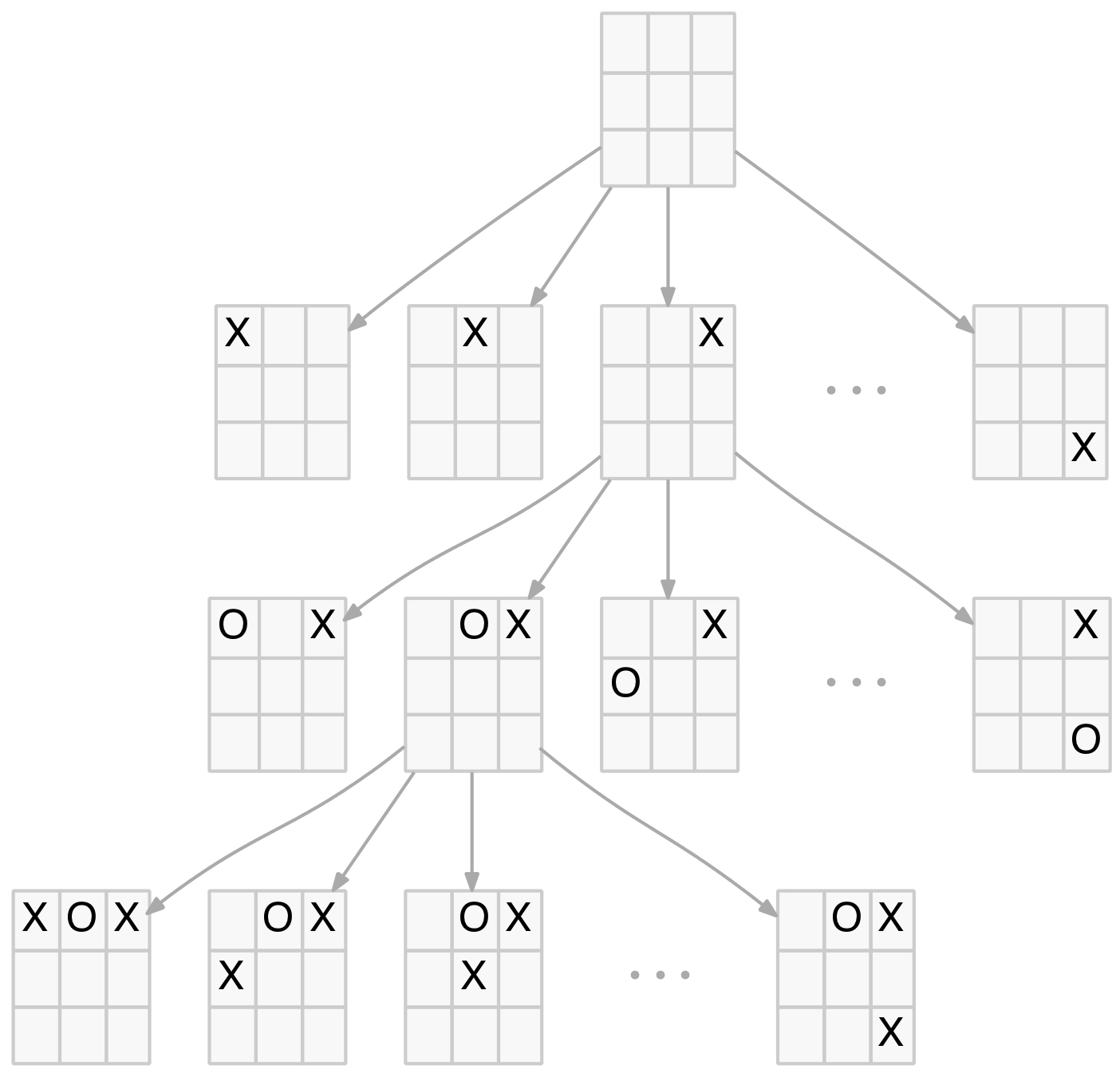 Partial Game Tree