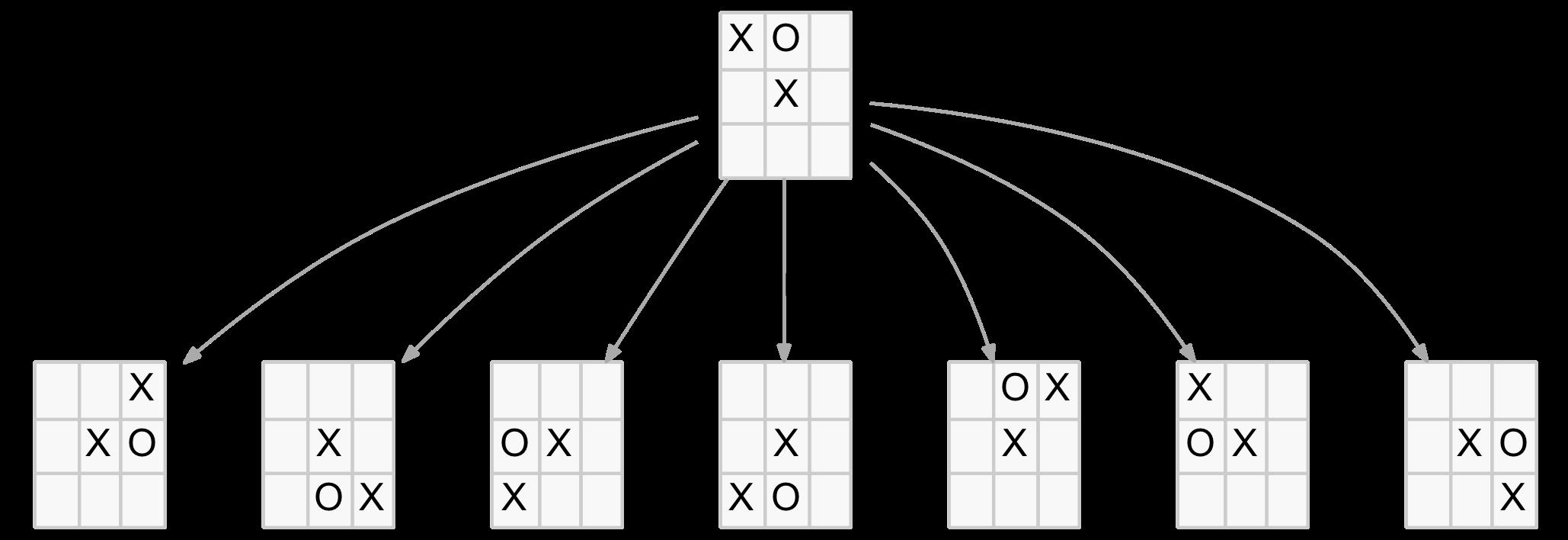 Seven symmetries